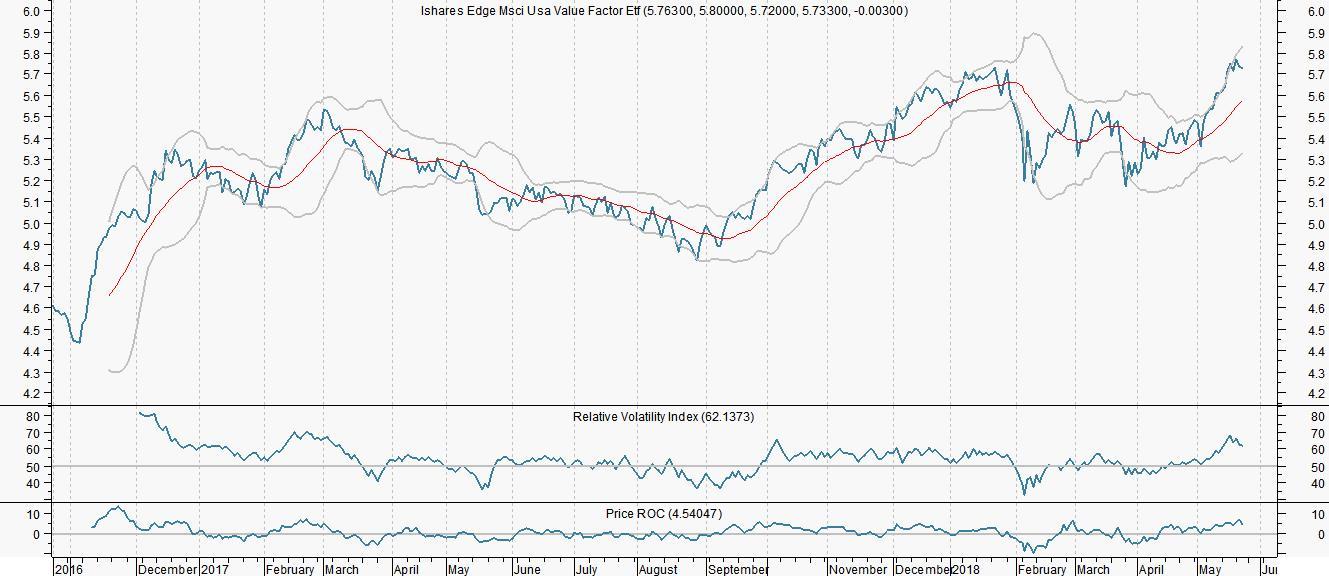 Amerikaanse waarde-aandelen goedkoper dan Europese