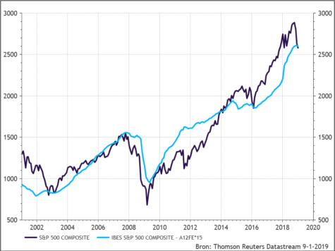 S&P 500 en de onderliggende winsten