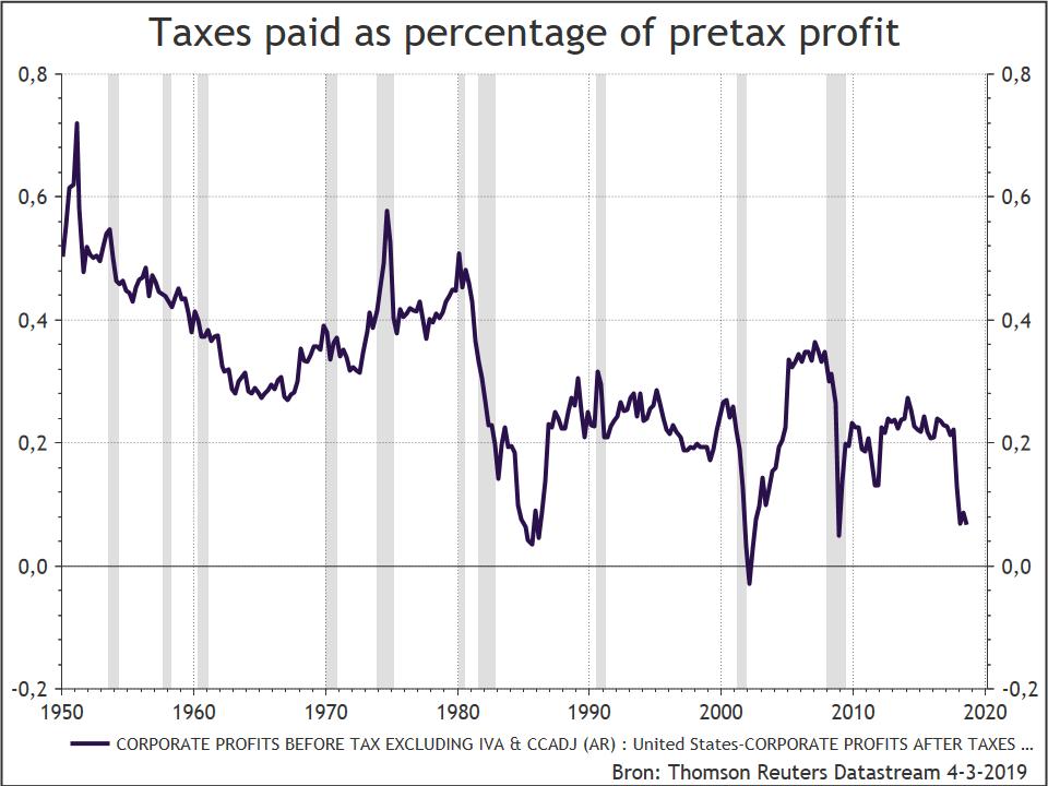 Bedrijfswinsten voor belasting