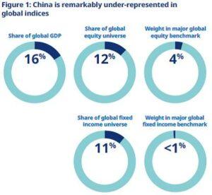 Schroders China