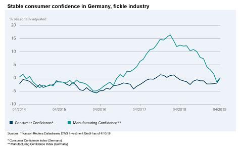 Het vertrouwen van de Duitse consument is de afgelopen jaren vrij stabiel geweest, en vertoont zelfs een licht opwaartse trend. Volgens DWS zou dat vertrouwen tijdens de tweede helft van het jaar moeten overslaan naar de maakbedrijven, wil de Duitse economie echt gaan herstellen.
