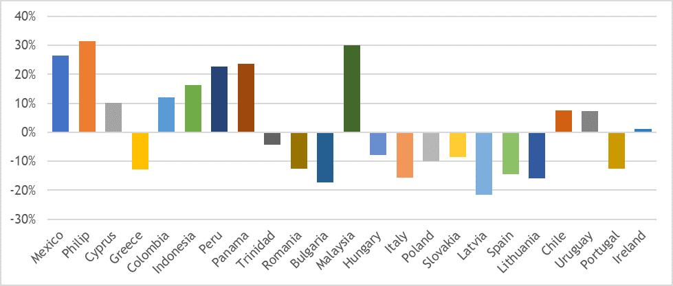Figuur 7: Groei bevolking in leeftijdscategorie 25-60 tussen 2015-2030 (rendement)