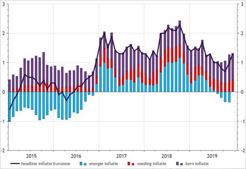 Eurozone: inflatie, voeding, energie en kerninflatie
