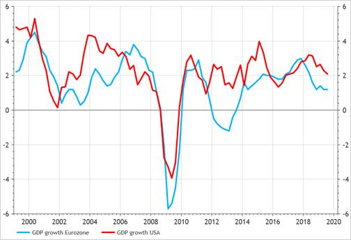 Economische groei eurozone - VS