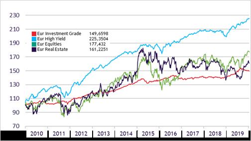 Rendementen Europese beleggingscategorieën