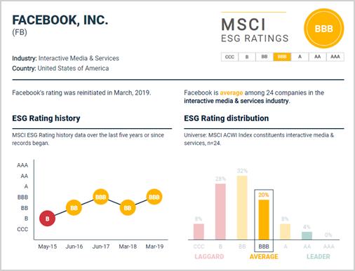 Facebook-rating door MSCI