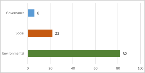 Facebook-rating door S&P, DJI ESG Dimension-scores (2018)