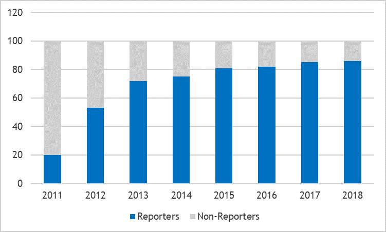 Groeiend aantal bedrijven met ESG-rapportages