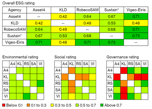 Lage correlaties tussen de ESG-ratings van ratingbedrijven
