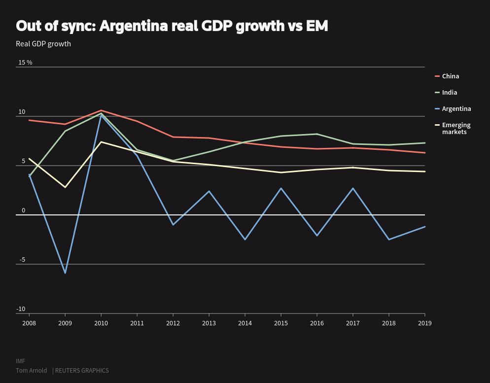 Economie Argentinië