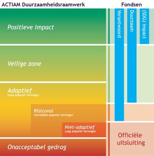 ESG: het ACTIAM Duurzaamheidsraamwerk