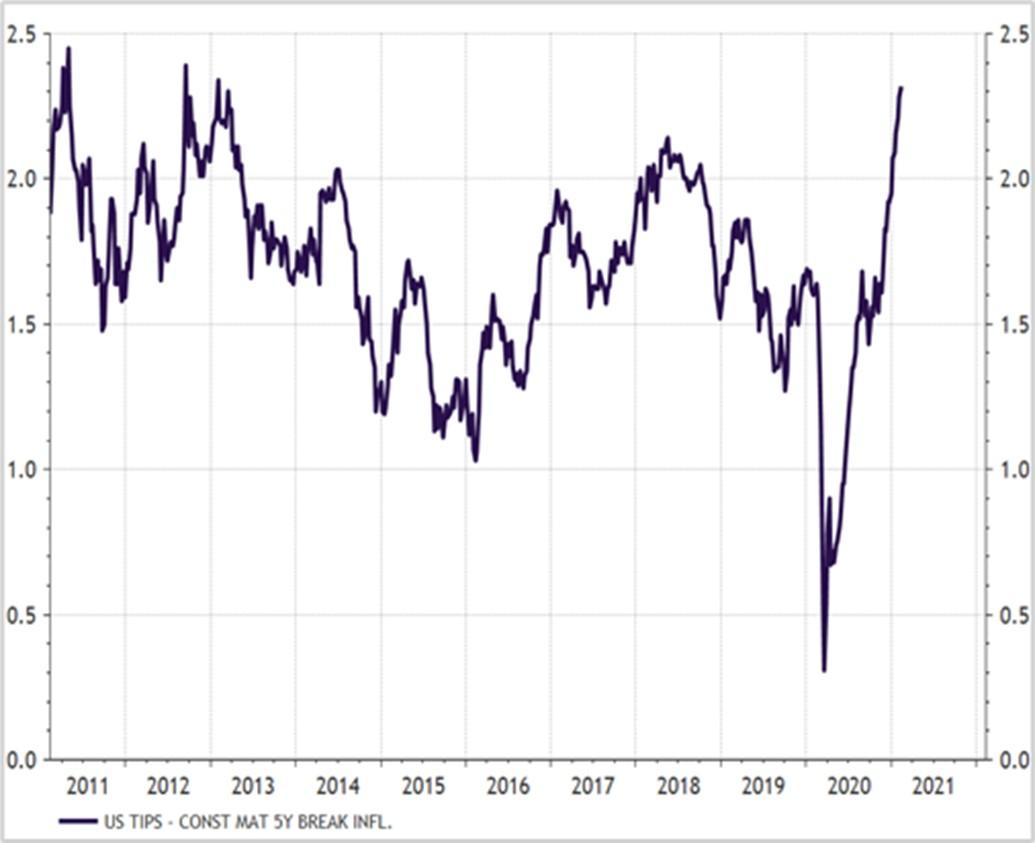 Post-corona-inflatie: een blijvertje?