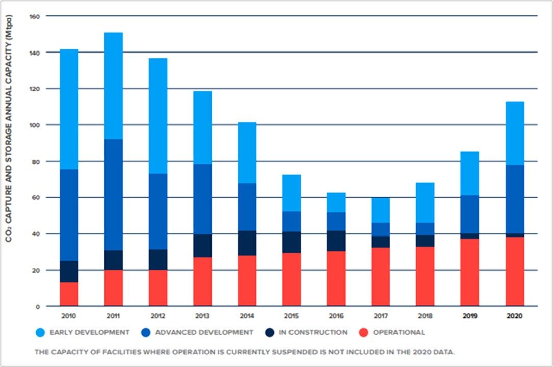 Pijplijn van commerciële CCS-faciliteiten