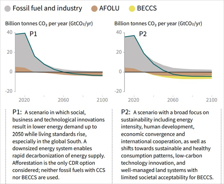 CCS is nodig voor behalen klimaatdoelstellingen