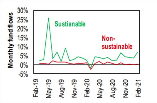Greenium: uitruil van rendement en duurzaamheid?