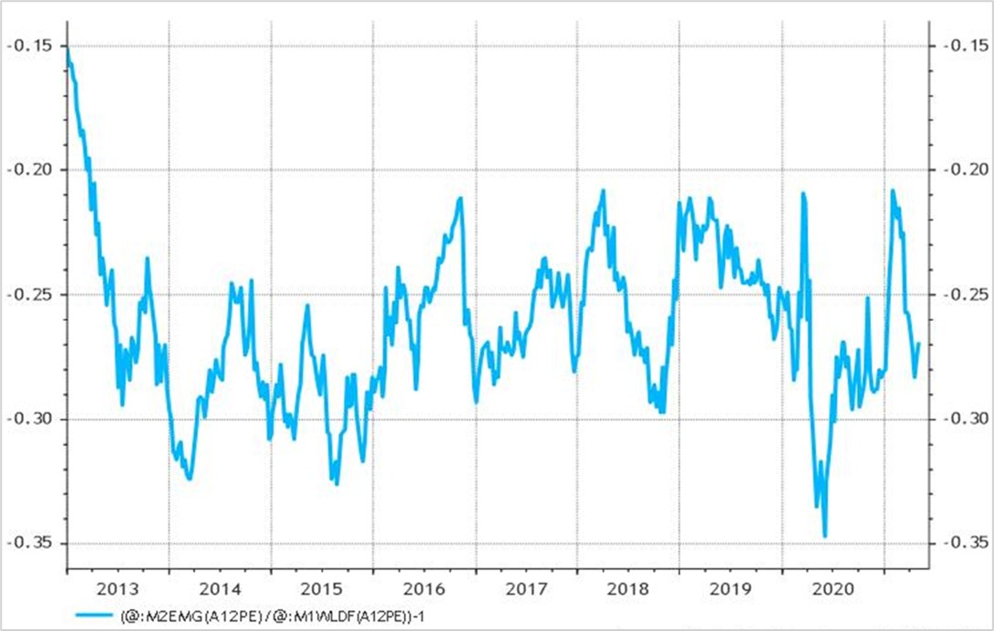 Onrust in opkomende markten