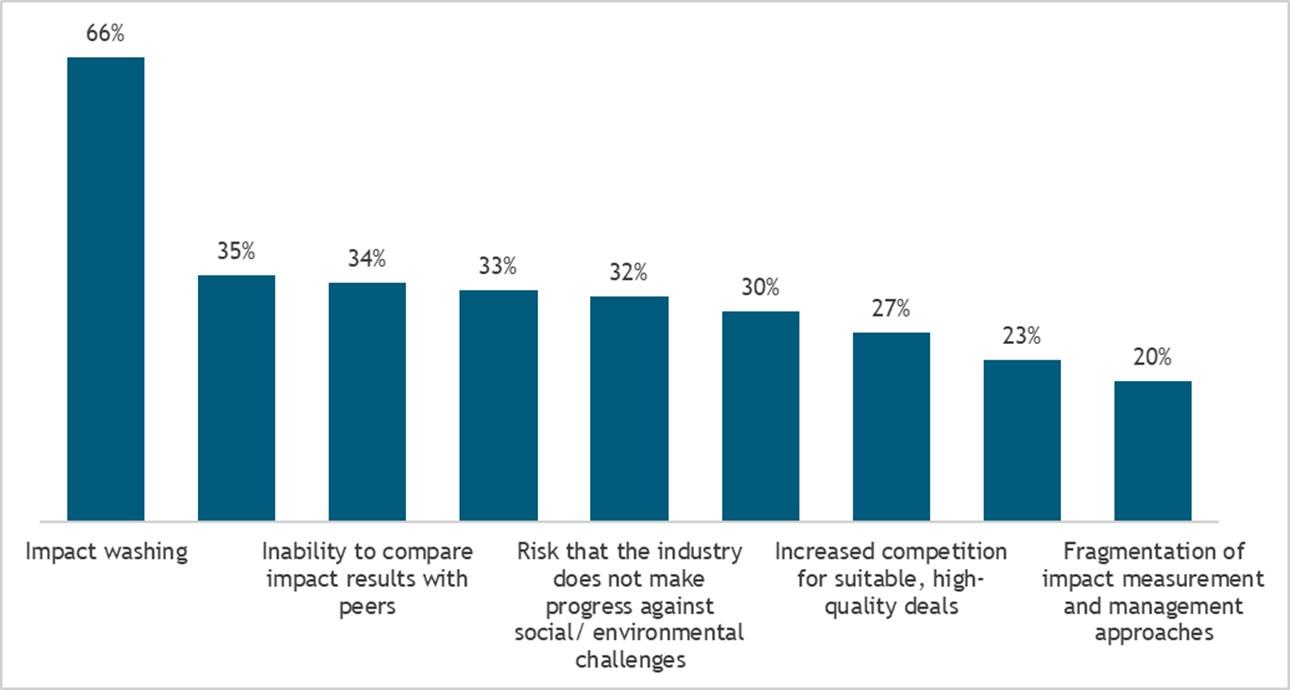 Toekomstbestendig beleggen: impact investing