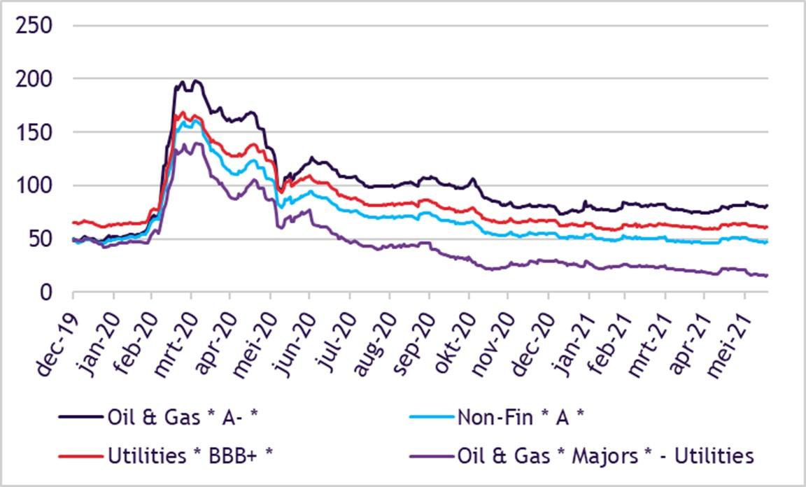 Zoals eerder aangegeven, beleggen wij als ACTIAM niet in olie- en gasbedrijven, tenzij.